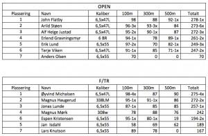 Resultater f-class 8 mai 2013