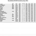 Resultat Numedal 2015 - Klasse 2
